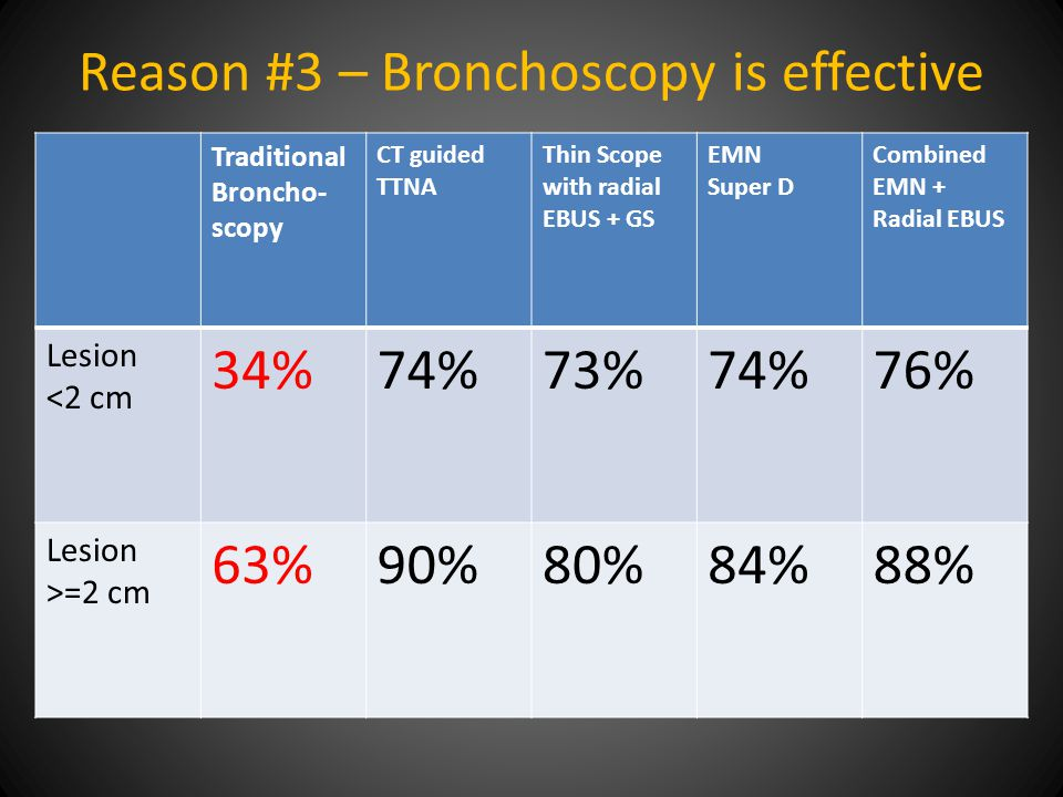 Reason #3 – Bronchoscopy is effective Traditional Broncho- scopy CT guided TTNA Thin Scope with radial EBUS + GS EMN Super D Combined EMN + Radial EBU