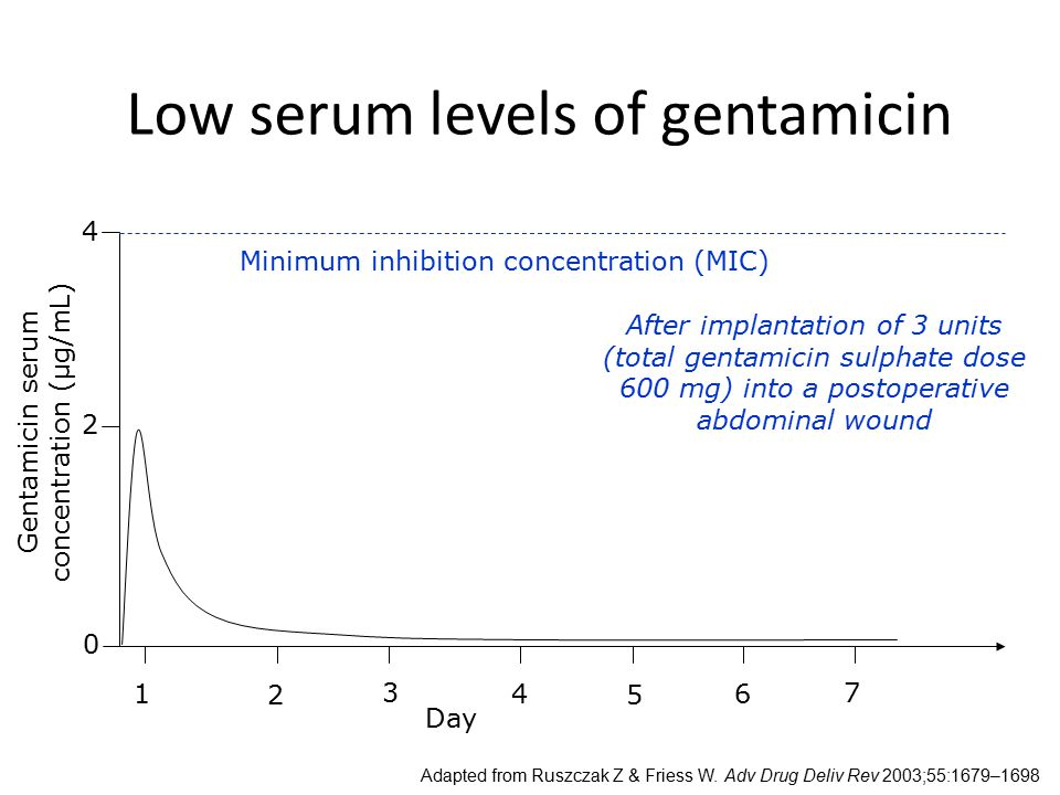 Low serum levels of gentamicin 2 1 2 3 4 5 6 7 Minimum inhibition concentration (MIC) 4 Gentamicin serum concentration (µg/mL) Adapted from Ruszczak Z