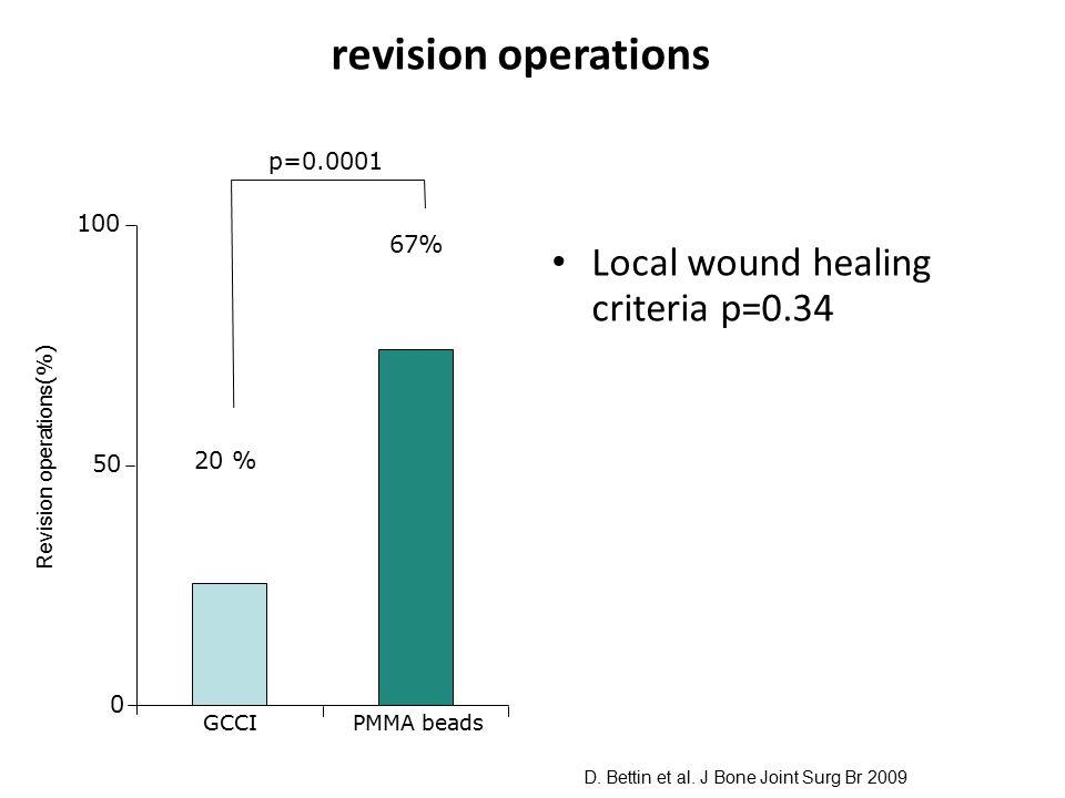 revision operations Local wound healing criteria p=0.34 0 50 100 20 % 67% p=0.0001 GCCIPMMA beads D. Bettin et al. J Bone Joint Surg Br 2009 Revision