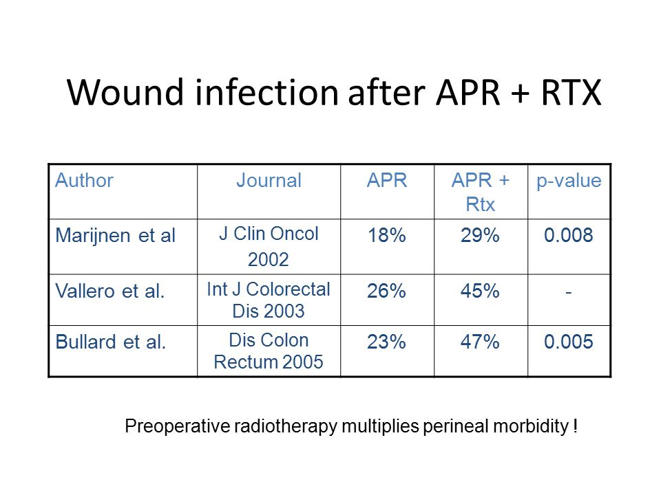 Local gentamicin reduces perineal wound infection after radiotherapy and abdominoperineal resection De Bruin AFJ et al.