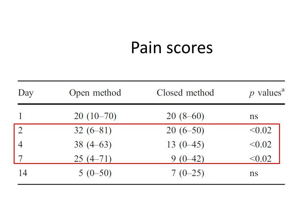 Pain scores