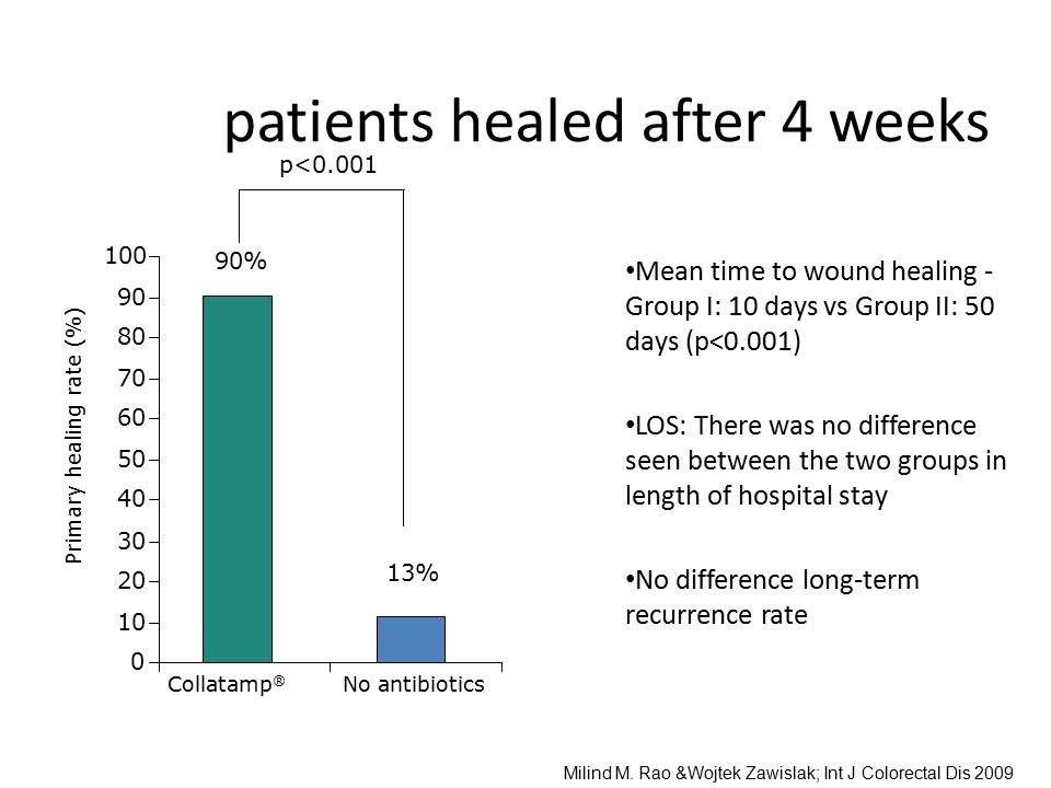 patients healed after 4 weeks Mean time to wound healing - Group I: 10 days vs Group II: 50 days (p<0.001) LOS: There was no difference seen between t