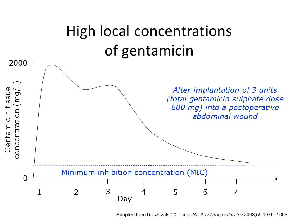 High local concentrations of gentamicin Adapted from Ruszczak Z & Friess W. Adv Drug Deliv Rev 2003;55:1679–1698 Day Minimum inhibition concentration