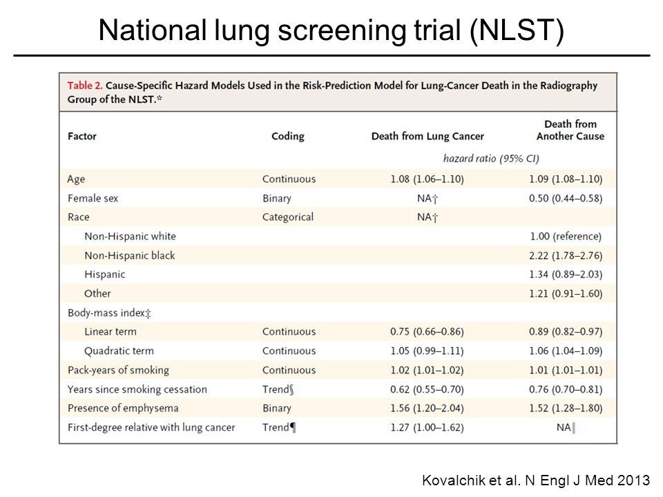 Kovalchik et al. N Engl J Med 2013 National lung screening trial (NLST)