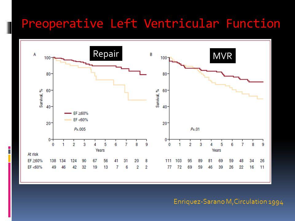 Preoperative Left Ventricular Function Repair MVR Enriquez-Sarano M,Circulation 1994