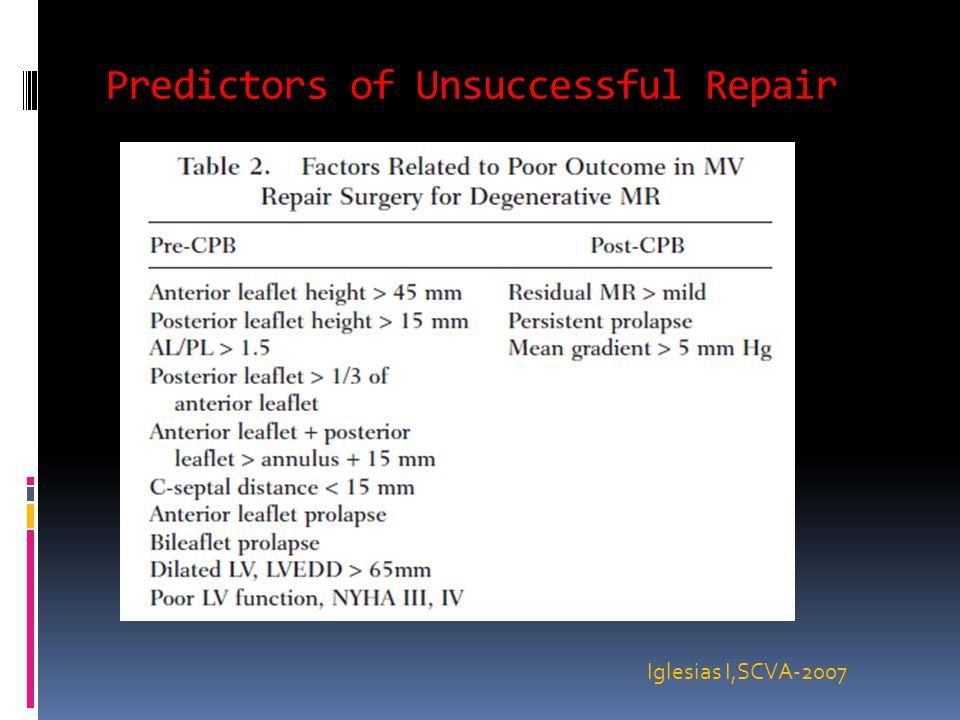 Predictors of Unsuccessful Repair Iglesias I,SCVA-2007