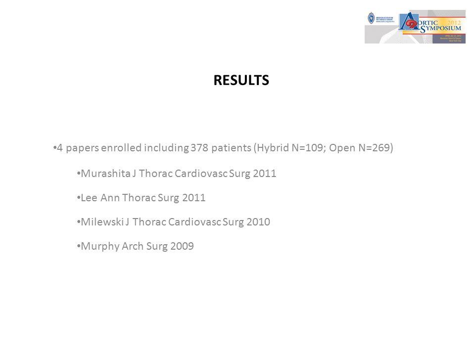 Results - Operative Mortality