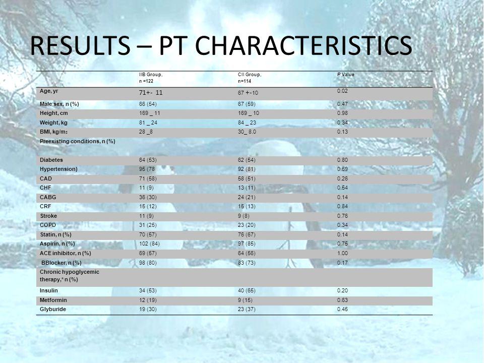 RESULTS – PT CHARACTERISTICS IIB Group, n =122 CII Group, n=114 P Value Age, yr 71+- 11 67 +- 10 0.02 Male sex, n (%)66 (54)67 (59)0.47 Height, cm169 _ 11169 _ 100.98 Weight, kg81 _ 2484 _ 230.34 BMI, kg/m 2 28 _830_ 8.00.13 Preexisting conditions, n (%) Diabetes64 (53)62 (54)0.80 Hypertension)95 (7892 (81)0.59 CAD71 (58)58 (51)0.26 CHF11 (9)13 (11)0.54 CABG36 (30)24 (21)0.14 CRF15 (12)15 (13)0.84 Stroke11 (9)9 (8)0.76 COPD31 (25)23 (20)0.34 Statin, n (%)70 (57)76 (67)0.14 Aspirin, n (%)102 (84)97 (85)0.75 ACE inhibitor, n (%)69 (57)64 (56)1.00 BBlocker, n (%)98 (80)83 (73)0.17 Chronic hypoglycemic therapy,* n (%) Insulin34 (53)40 (65)0.20 Metformin12 (19)9 (15)0.63 Glyburide19 (30)23 (37)0.45