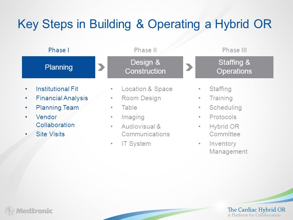 Key Steps in Building & Operating a Hybrid OR Institutional Fit Financial Analysis Planning Team Vendor Collaboration Site Visits Location & Space Room Design Table Imaging Audiovisual & Communications IT System Staffing Training Scheduling Protocols Hybrid OR Committee Inventory Management Phase I Planning Design & Construction Staffing & Operations Phase IIPhase III