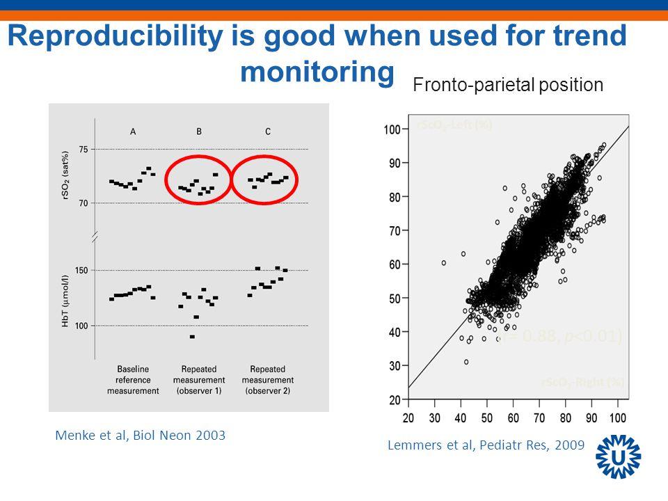 Reproducibility is good when used for trend monitoring Menke et al, Biol Neon 2003 Fronto-parietal position Lemmers et al, Pediatr Res, 2009 rScO 2 -Right (%) (r= 0.88, p<0.01) rScO 2 -Left (%)