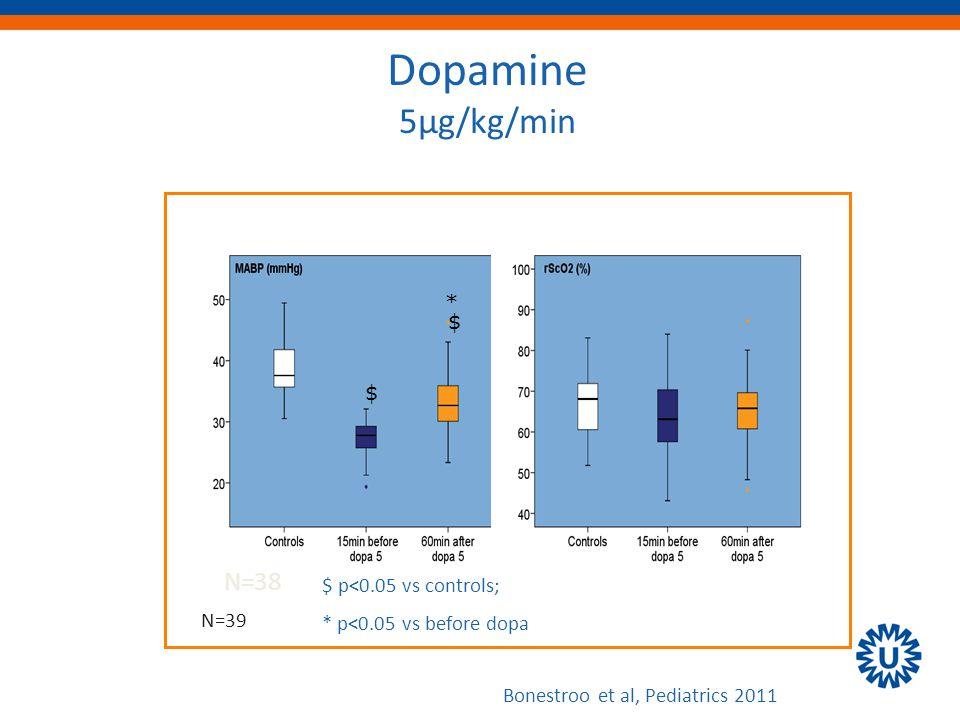 $ * Dopamine 5µg/kg/min $ p<0.05 vs controls; * p<0.05 vs before dopa N=38 Bonestroo et al, Pediatrics 2011 $ N=39