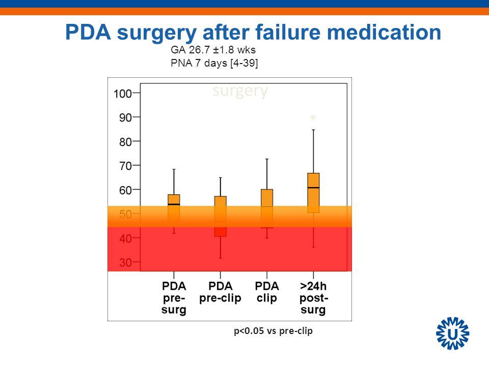 * p<0.05 vs pre-clip surgery GA 26.7 ±1.8 wks PNA 7 days [4-39] PDA surgery after failure medication