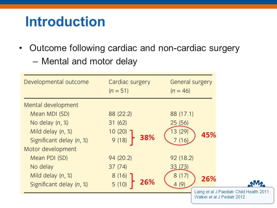 Long term follow up neonatal surgery non cardiac malformations Ludman et al (London) n= 30 –1 and 3 year: DQ scores significantly lower than controls NL, Rotterdam n= 80 –5 jaar –IQ 36% low normal range –more children with MDI < 85 compared with normal population.