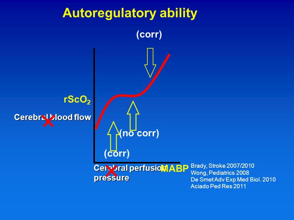 Cerebral blood flow Cerebral perfusion pressure (no corr) (corr) rScO 2 MABP Brady, Stroke 2007/2010 Wong, Pediatrics 2008 De Smet Adv Exp Med Biol.
