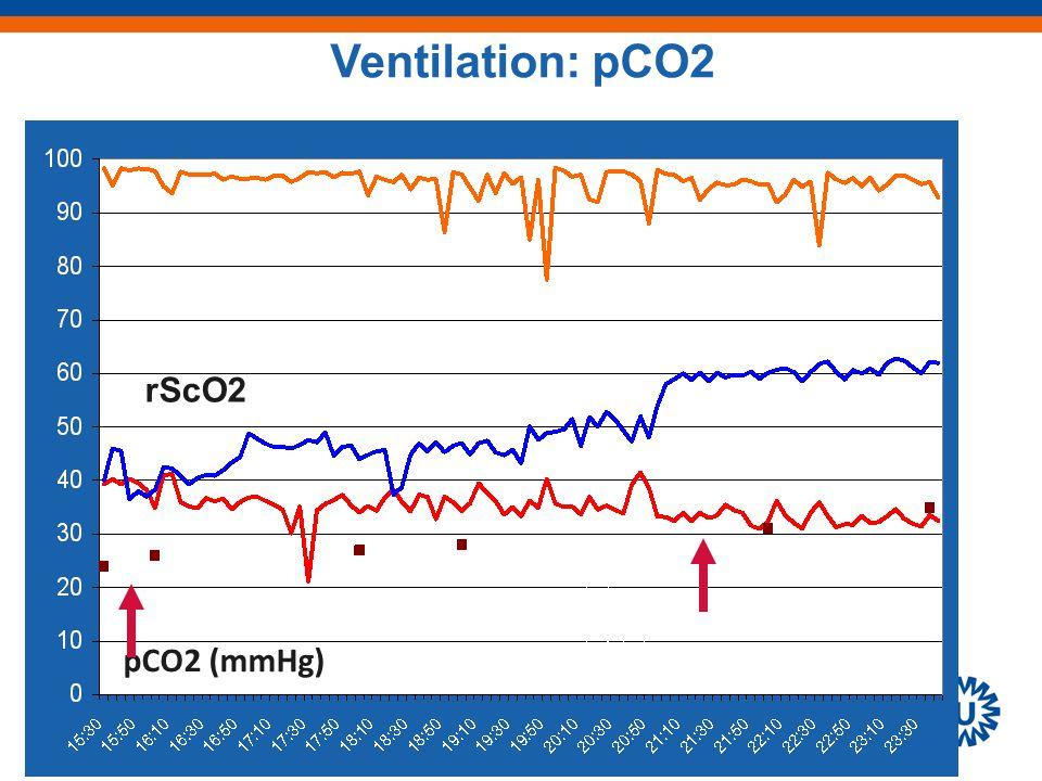 pCO2 (mmHg) rScO2 Ventilation: pCO2