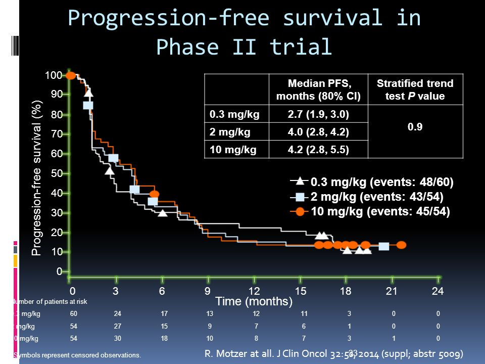 Progression-free survival in Phase II trial Number of patients at risk 0.3 mg/kg602417131211300 2 mg/kg542715976100 10 mg/kg5430181087310 0 20 30 40 50 60 70 80 90 100 3691215182124 Time (months) 0 Progression-free survival (%) Median PFS, months (80% CI) Stratified trend test P value 0.3 mg/kg2.7 (1.9, 3.0) 0.9 2 mg/kg4.0 (2.8, 4.2) 10 mg/kg4.2 (2.8, 5.5) 0.3 mg/kg (events: 48/60) 2 mg/kg (events: 43/54) 10 mg/kg (events: 45/54) Symbols represent censored observations.