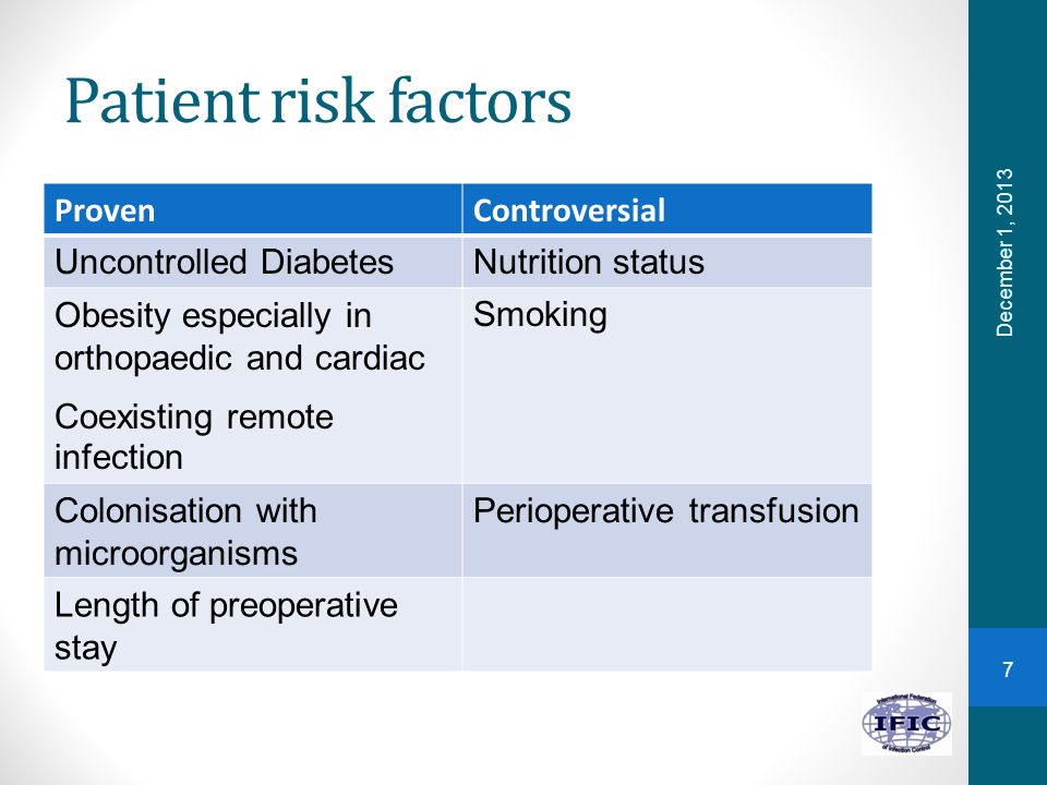 Patient risk factors December 1, 2013 ProvenControversial Uncontrolled DiabetesNutrition status Obesity especially in orthopaedic and cardiac Coexisti
