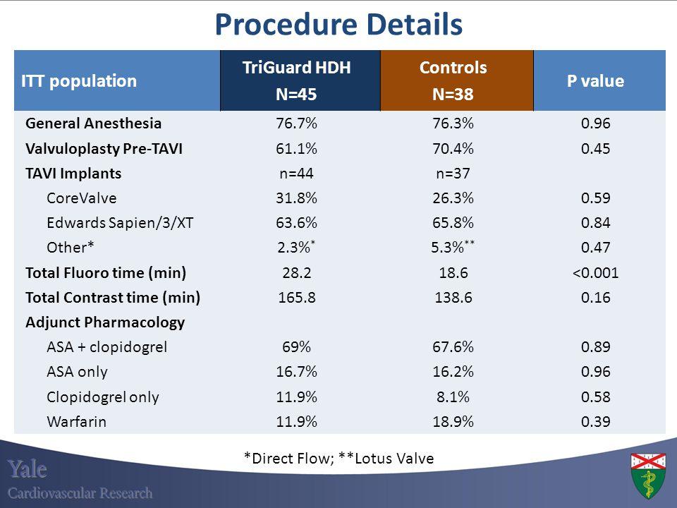 ITT population TriGuard HDH N=45 Controls N=38 P value General Anesthesia76.7%76.3%0.96 Valvuloplasty Pre-TAVI61.1%70.4%0.45 TAVI Implantsn=44n=37 Cor