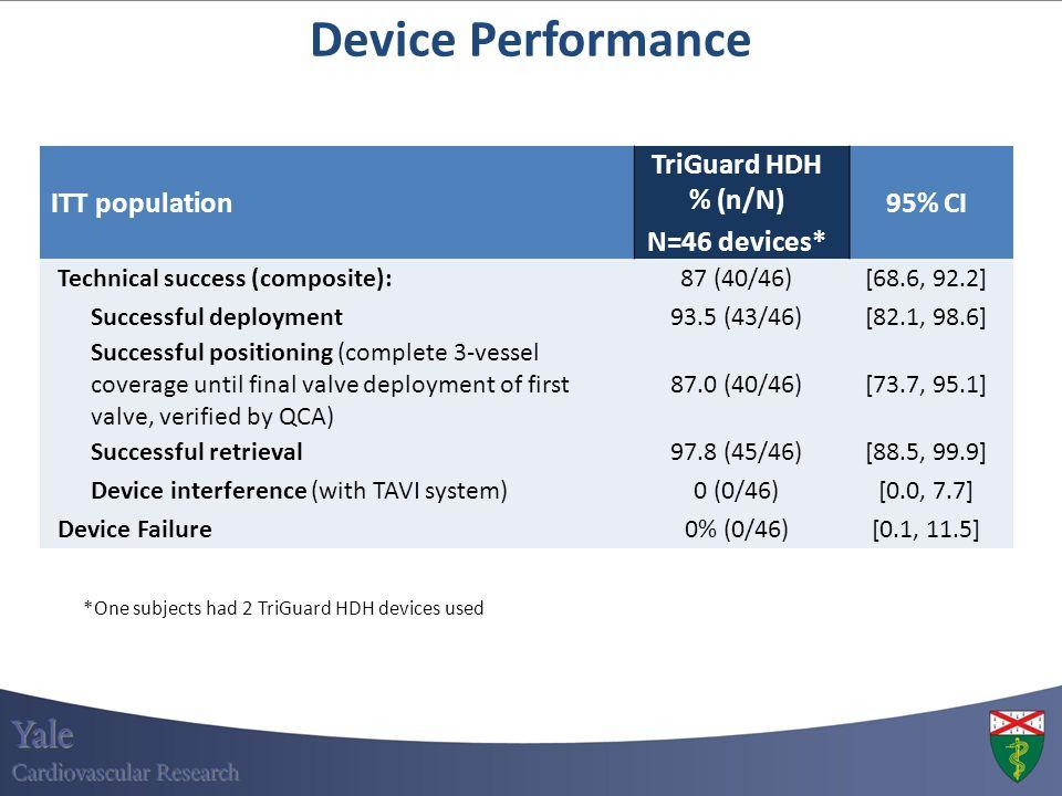 Device Performance ITT population TriGuard HDH % (n/N) N=46 devices* 95% CI Technical success (composite):87 (40/46)[68.6, 92.2] Successful deployment