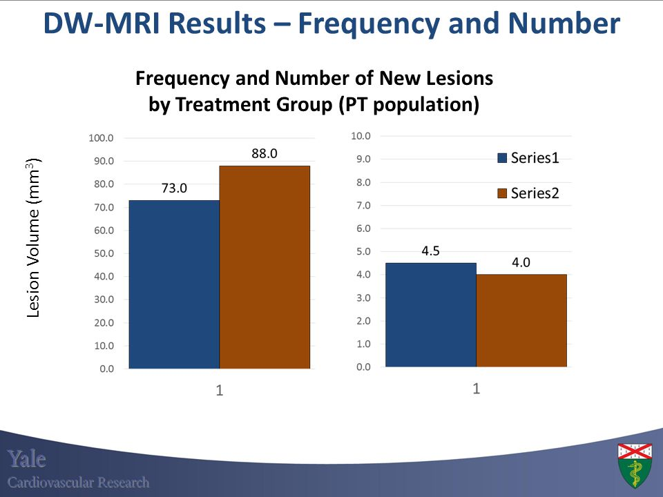 DW-MRI Results – Frequency and Number Frequency and Number of New Lesions by Treatment Group (PT population) Lesion Volume (mm 3 )