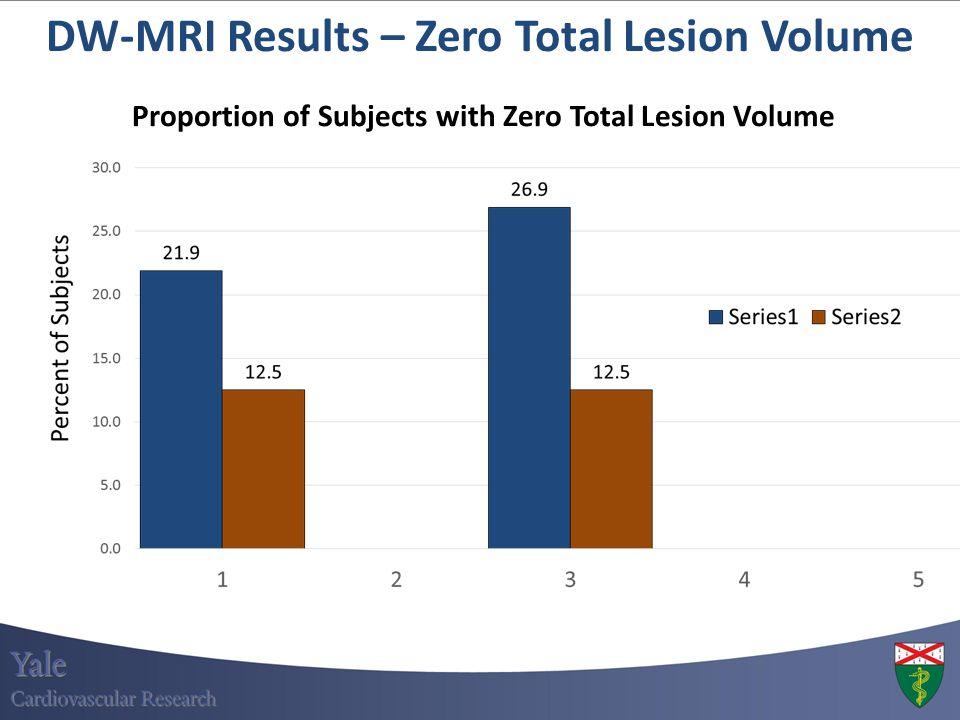 DW-MRI Results – Zero Total Lesion Volume Proportion of Subjects with Zero Total Lesion Volume