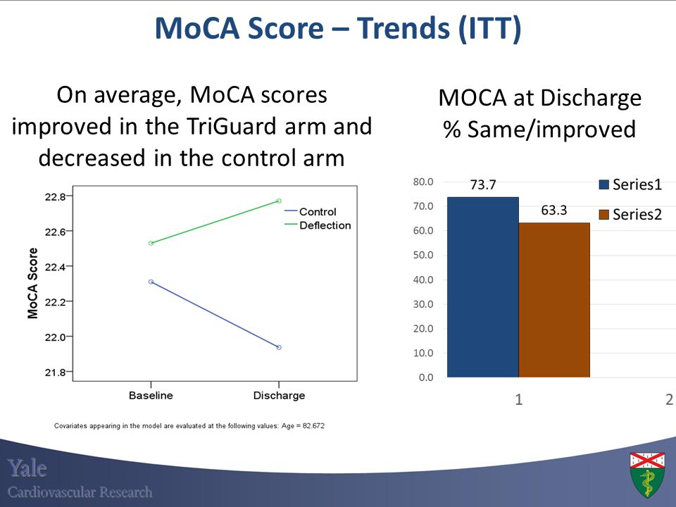 MoCA Score – Trends (ITT) On average, MoCA scores improved in the TriGuard arm and decreased in the control arm MOCA at Discharge % Same/improved