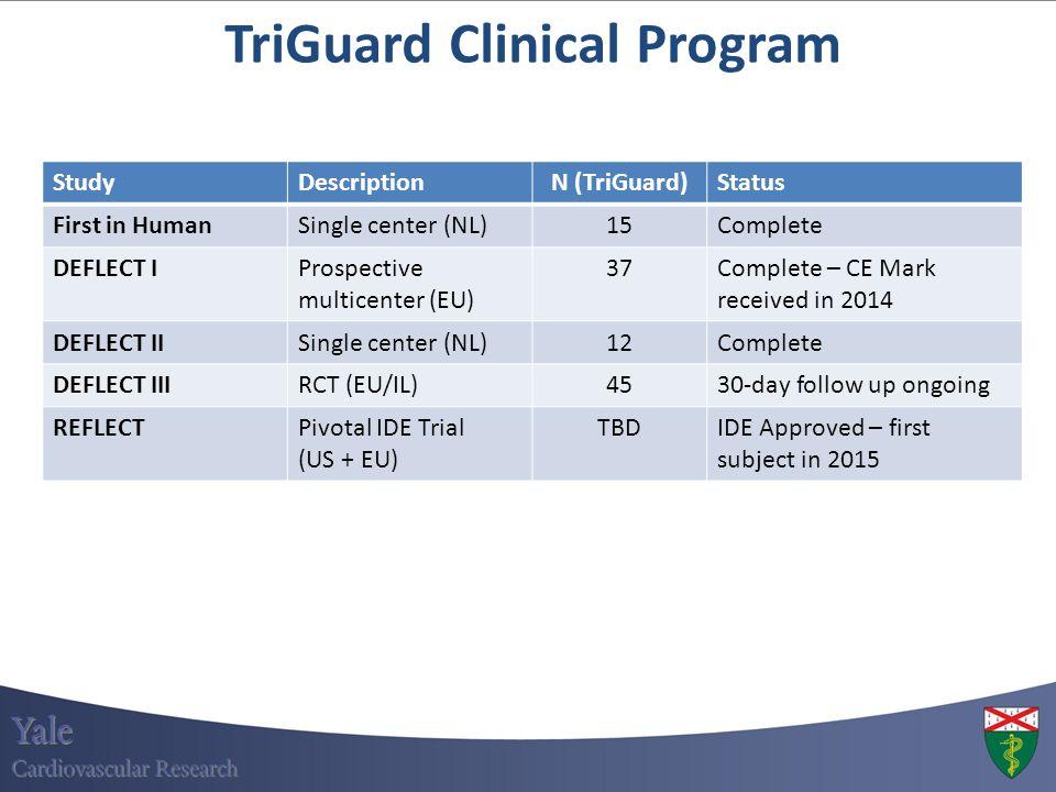 TriGuard Clinical Program StudyDescriptionN (TriGuard)Status First in HumanSingle center (NL)15Complete DEFLECT IProspective multicenter (EU) 37Comple