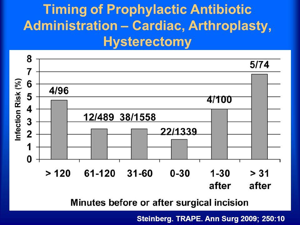Timing of Prophylactic Antibiotic Administration – Cardiac, Arthroplasty, Hysterectomy Steinberg. TRAPE. Ann Surg 2009; 250:10
