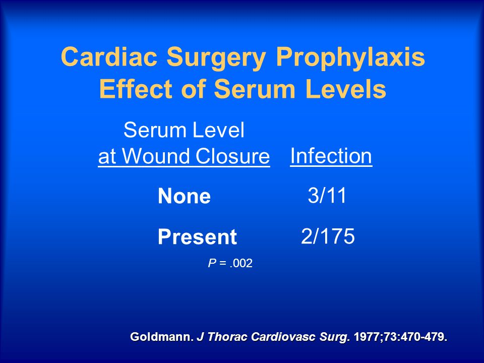Cardiac Surgery Prophylaxis Effect of Serum Levels None Present 3/11 2/175 Serum Level at Wound Closure Infection Goldmann.