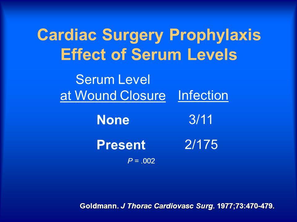 Cardiac Surgery Prophylaxis Effect of Serum Levels None Present 3/11 2/175 Serum Level at Wound Closure Infection Goldmann. J Thorac Cardiovasc Surg.