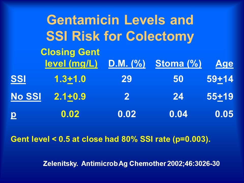 Gentamicin Levels and SSI Risk for Colectomy Closing Gent level (mg/L)D.M. (%)Stoma (%)Age SSI1.3+1.0295059+14 No SSI2.1+0.922455+19 p0.020.020.040.05