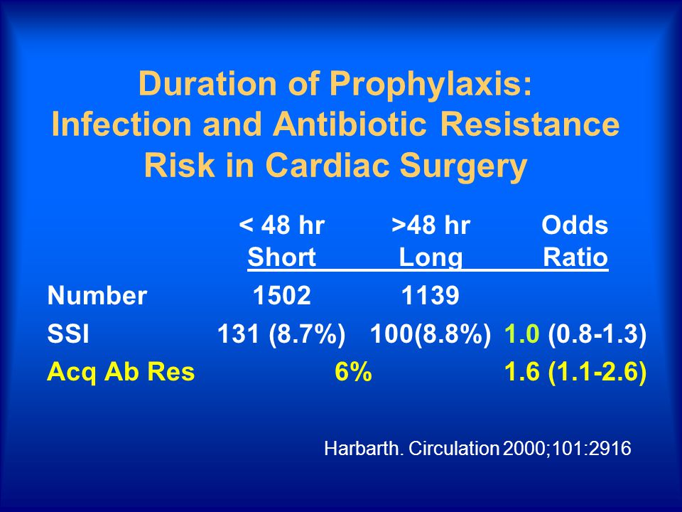 Duration of Prophylaxis: Infection and Antibiotic Resistance Risk in Cardiac Surgery 48 hrOdds ShortLongRatio Number15021139 SSI131 (8.7%)100(8.8%)1.0 (0.8-1.3) Acq Ab Res6%1.6 (1.1-2.6) Harbarth.