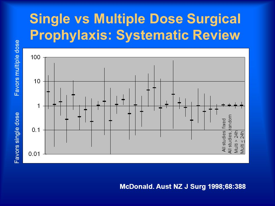 Single vs Multiple Dose Surgical Prophylaxis: Systematic Review McDonald.
