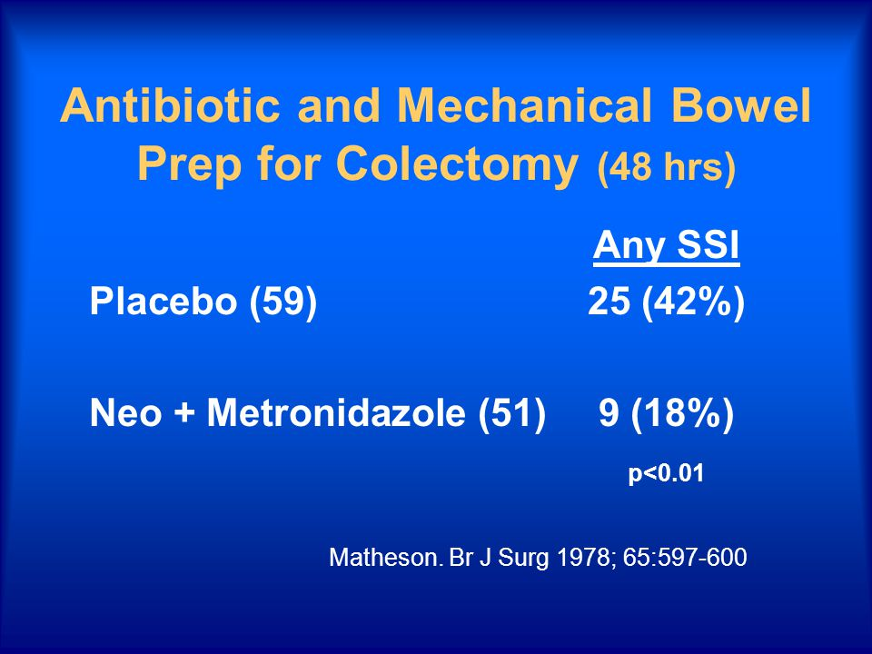 Antibiotic and Mechanical Bowel Prep for Colectomy (48 hrs) Any SSI Placebo (59)25 (42%) Neo + Metronidazole (51)9 (18%) p<0.01 Matheson. Br J Surg 19