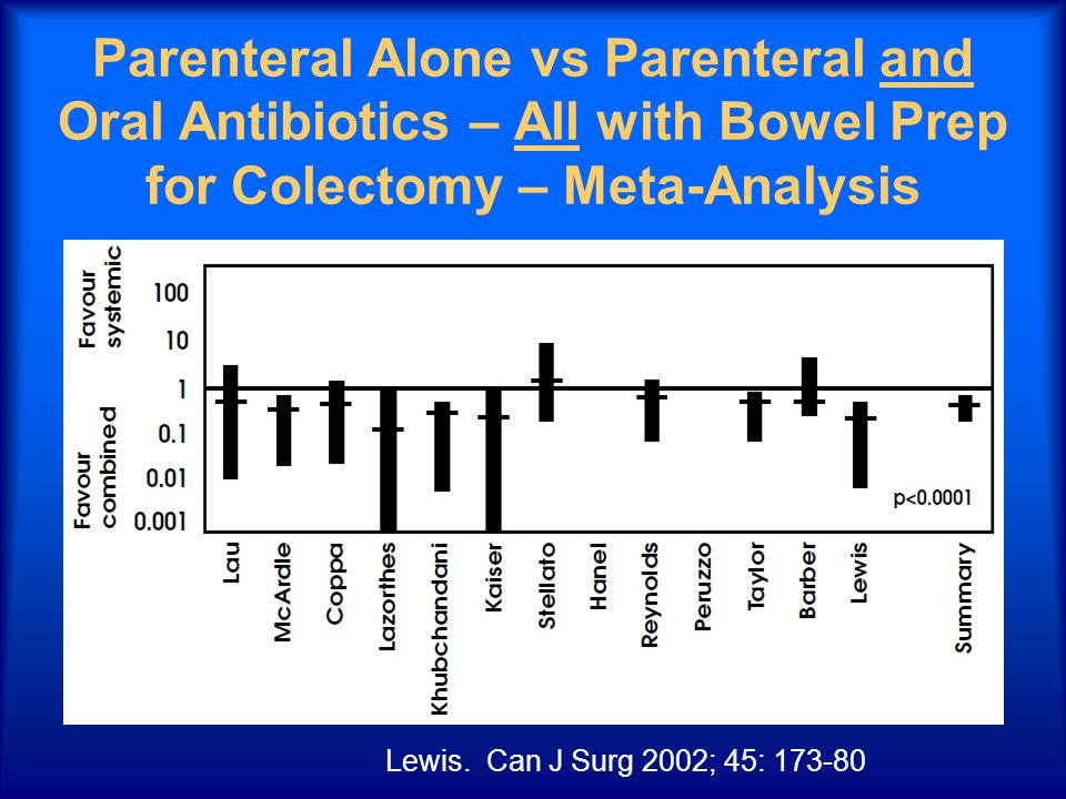 Parenteral Alone vs Parenteral and Oral Antibiotics – All with Bowel Prep for Colectomy – Meta-Analysis Lewis.