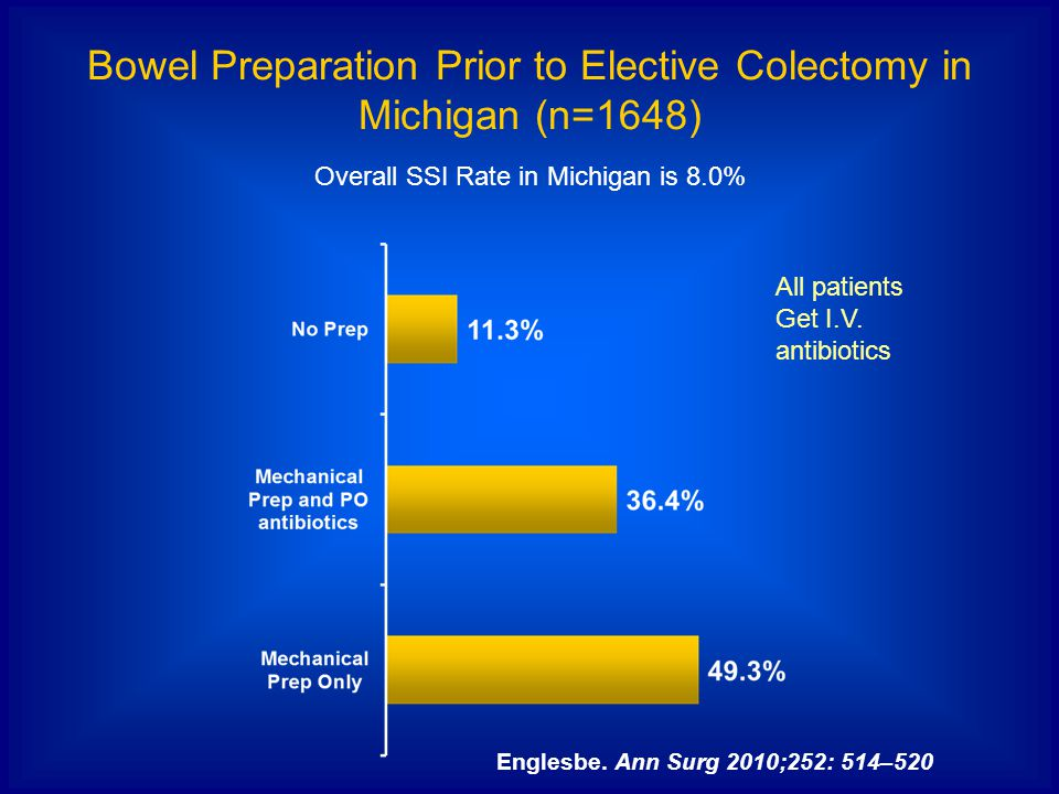 Bowel Preparation Prior to Elective Colectomy in Michigan (n=1648) Overall SSI Rate in Michigan is 8.0% Englesbe. Ann Surg 2010;252: 514–520 All patie
