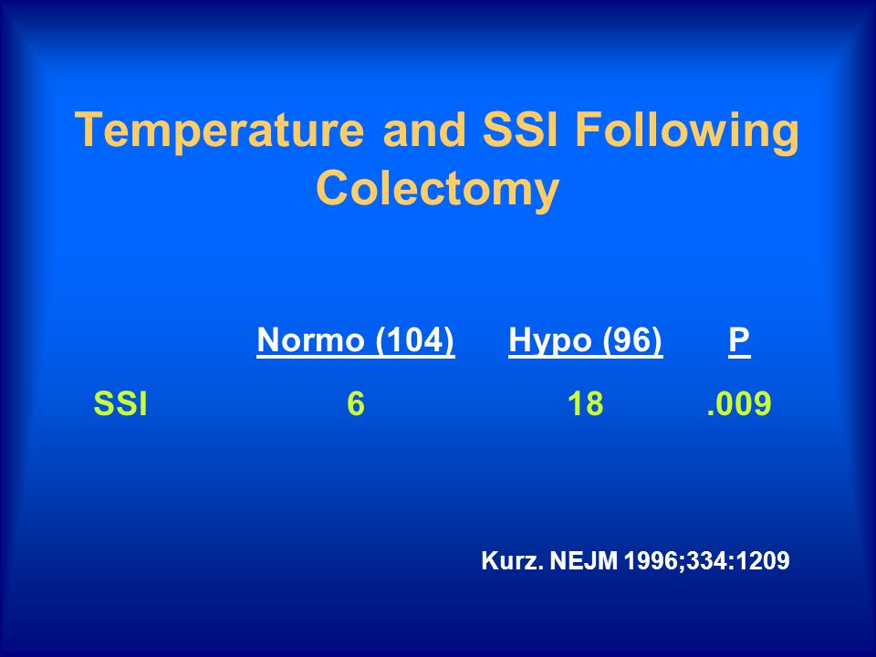 Temperature and SSI Following Colectomy Normo (104)Hypo (96)P SSI618.009 Kurz. NEJM 1996;334:1209