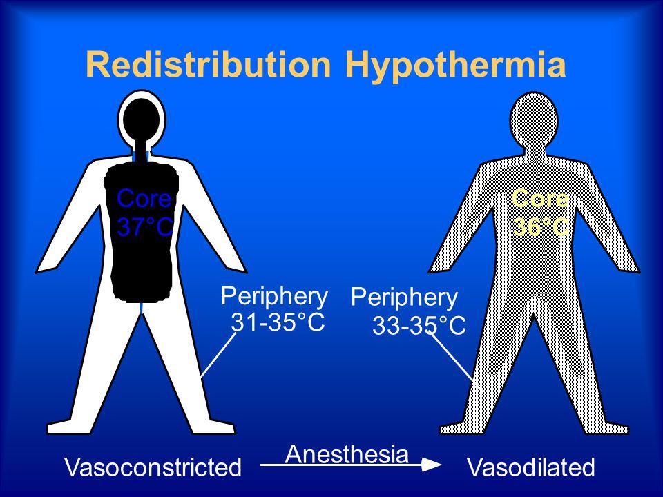 Redistribution Hypothermia Core 37°C Vasoconstricted Periphery 31-35°C Anesthesia Periphery 33-35°C Core 36°C Vasodilated