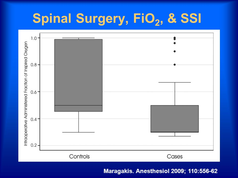 Spinal Surgery, FiO 2, & SSI Maragakis. Anesthesiol 2009; 110:556-62