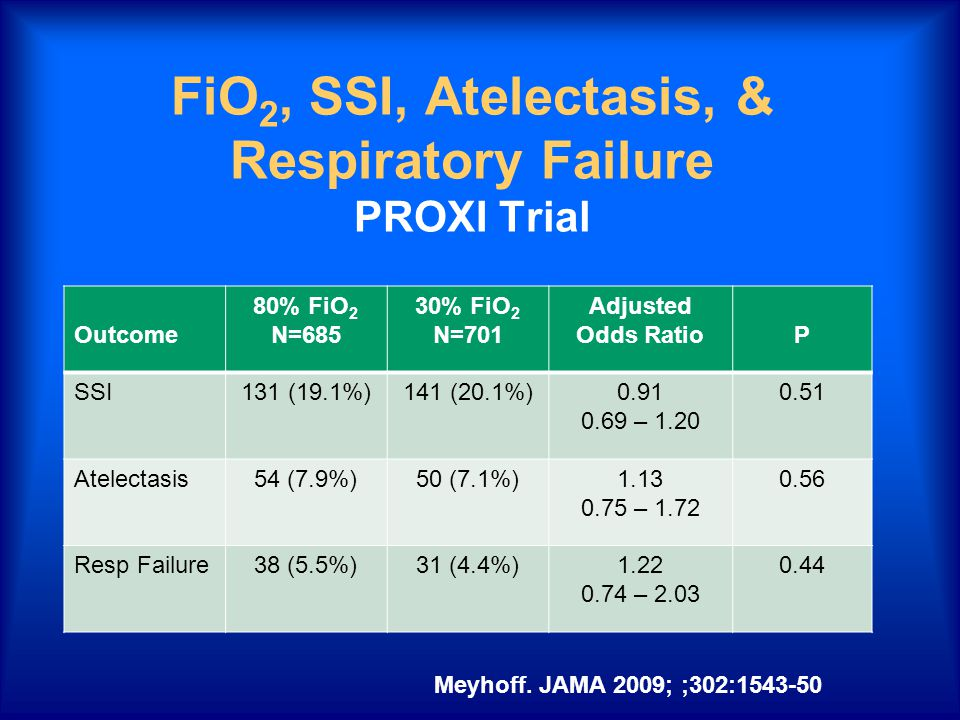 FiO 2, SSI, Atelectasis, & Respiratory Failure PROXI Trial Outcome 80% FiO 2 N=685 30% FiO 2 N=701 Adjusted Odds RatioP SSI131 (19.1%)141 (20.1%)0.91 0.69 – 1.20 0.51 Atelectasis54 (7.9%)50 (7.1%)1.13 0.75 – 1.72 0.56 Resp Failure38 (5.5%)31 (4.4%)1.22 0.74 – 2.03 0.44 Meyhoff.
