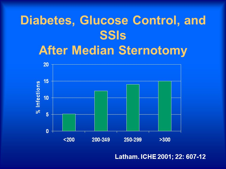 Diabetes, Glucose Control, and SSIs After Median Sternotomy Latham. ICHE 2001; 22: 607-12