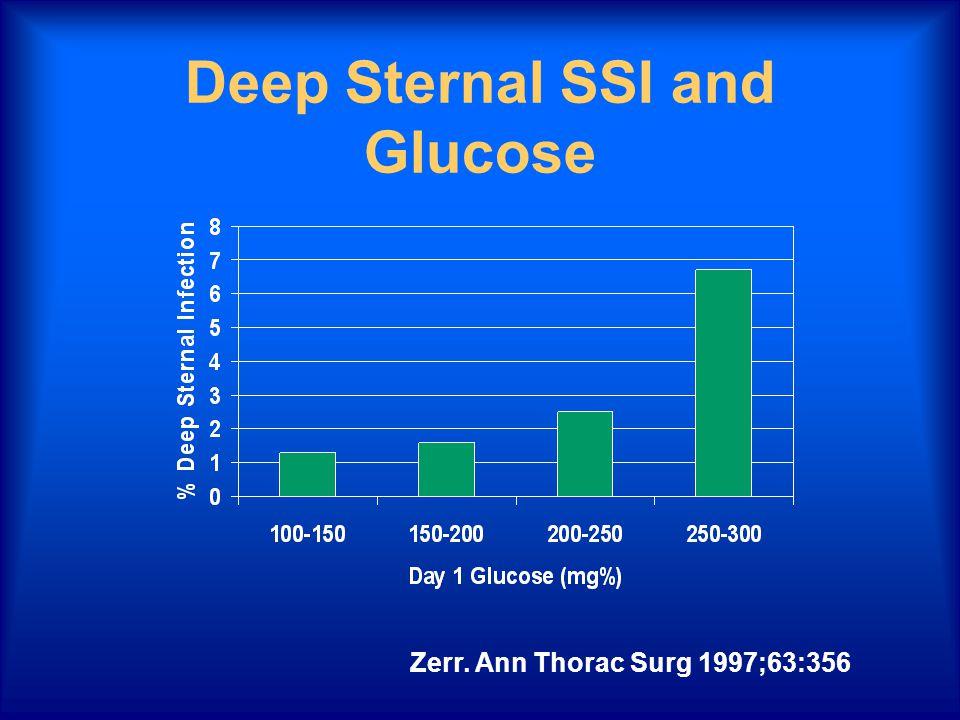 Deep Sternal SSI and Glucose Zerr. Ann Thorac Surg 1997;63:356