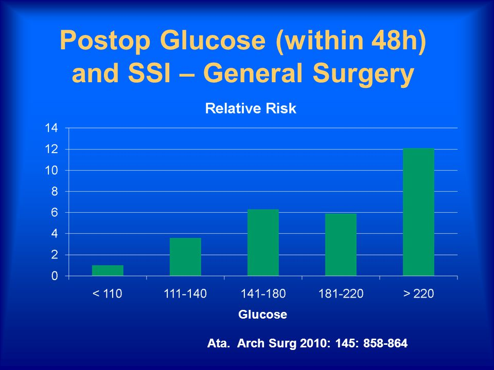 Postop Glucose (within 48h) and SSI – General Surgery Ata. Arch Surg 2010: 145: 858-864 Glucose