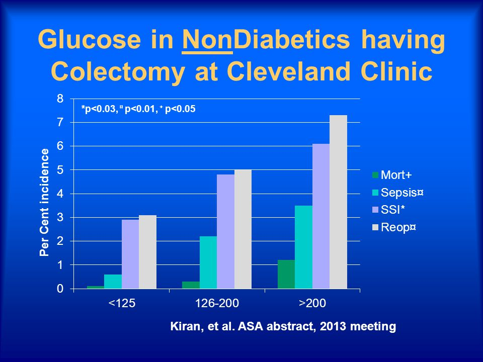 Glucose in NonDiabetics having Colectomy at Cleveland Clinic Kiran, et al. ASA abstract, 2013 meeting Per Cent incidence