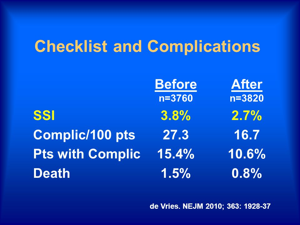 Checklist and Complications BeforeAfter n=3760n=3820 SSI3.8%2.7% Complic/100 pts27.316.7 Pts with Complic15.4%10.6% Death1.5%0.8% de Vries.