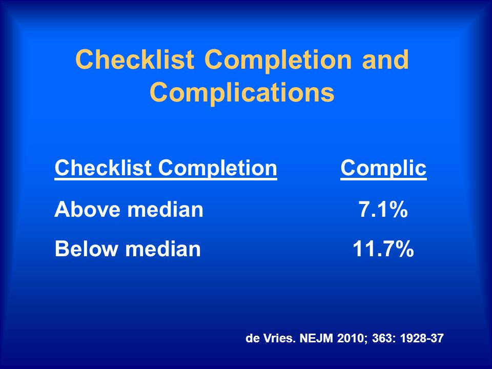 Checklist Completion and Complications Checklist CompletionComplic Above median7.1% Below median11.7% de Vries.