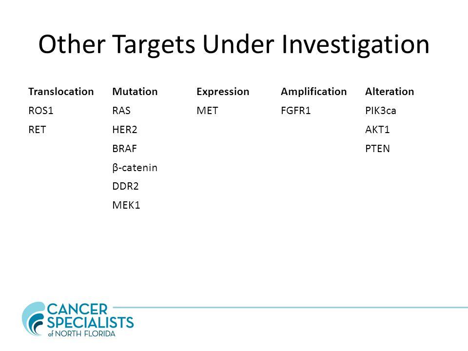Other Targets Under Investigation TranslocationMutationExpressionAmplificationAlteration ROS1RASMETFGFR1PIK3ca RETHER2AKT1 BRAFPTEN β-catenin DDR2 MEK1