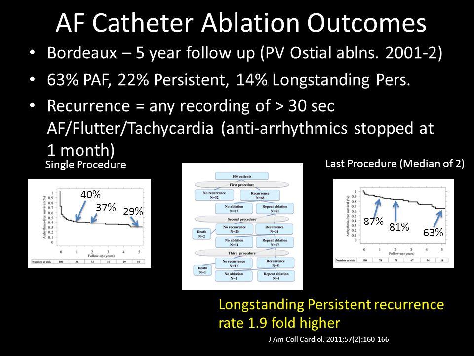 146 Procedures (43 persistent, 103 PAF) 146 Procedures (43 persistent, 103 PAF) 115 were 1 st time procedures 115 were 1 st time procedures 80% AF Free, 90% minimal symptoms PAF 62%
