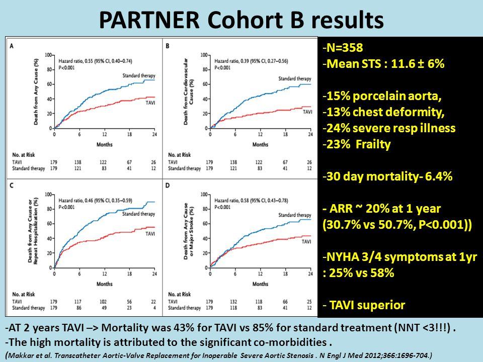 PARTNER Cohort B results -N=358 -Mean STS : 11.6 ± 6% -15% porcelain aorta, -13% chest deformity, -24% severe resp illness -23% Frailty -30 day mortal