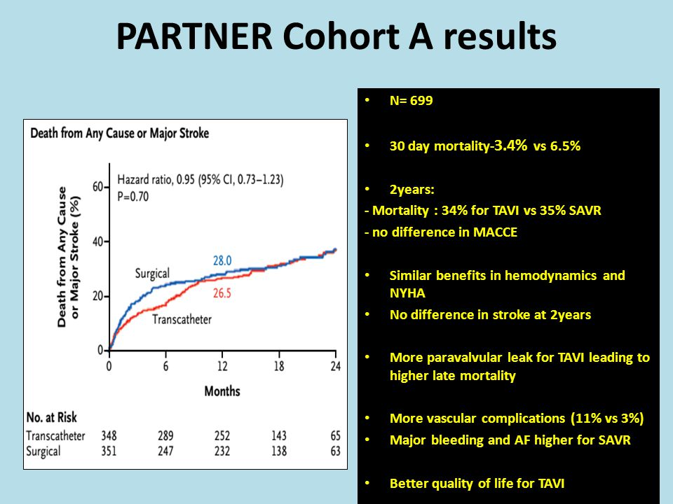 PARTNER Cohort A results N= 699 30 day mortality- 3.4% vs 6.5% 2years: - Mortality : 34% for TAVI vs 35% SAVR - no difference in MACCE Similar benefit